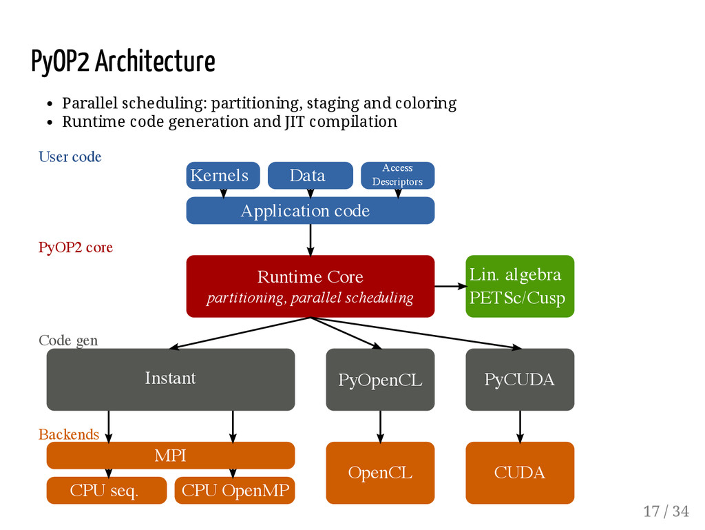 PyOP2 Architecture Parallel scheduling: partiti...