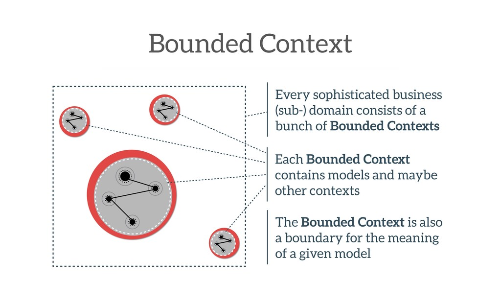 Bounded Context Every sophisticated business (s...
