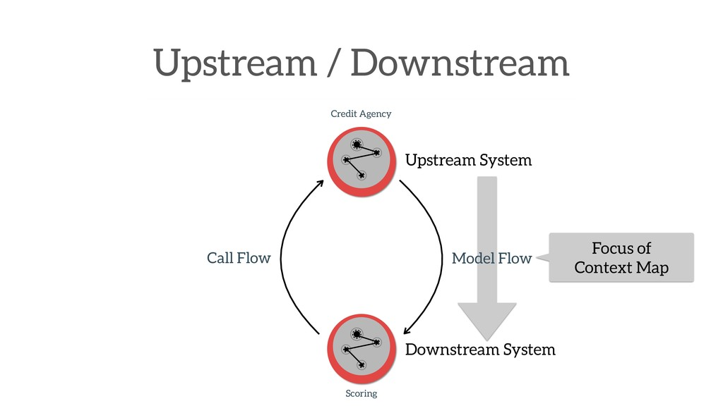 Upstream / Downstream Credit Agency Scoring Cal...