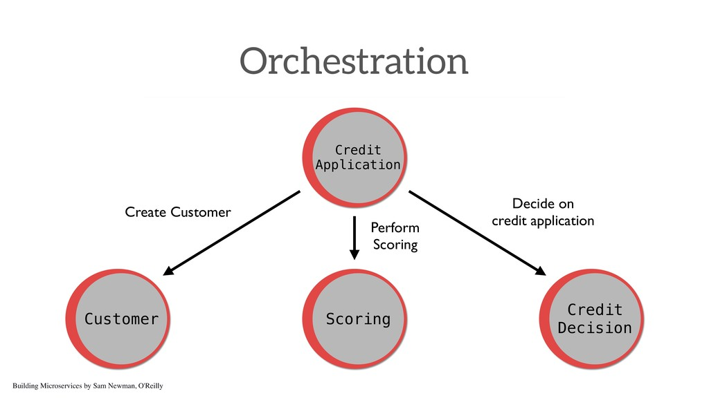 Orchestration Credit