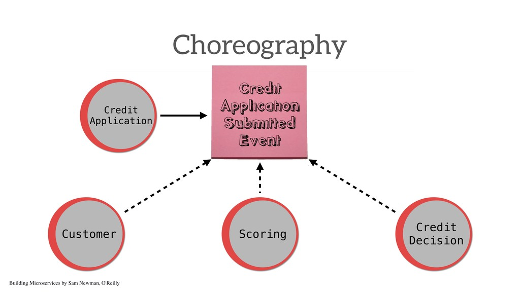 Choreography Credit