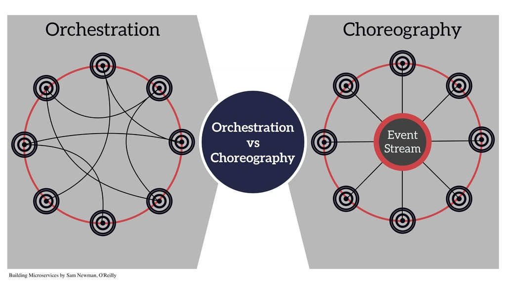 Orchestration vs Choreography Building Microser...