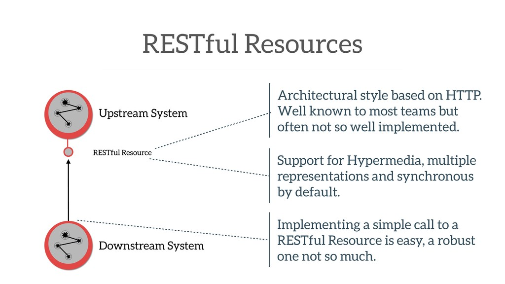 RESTful Resources Upstream System Downstream Sy...