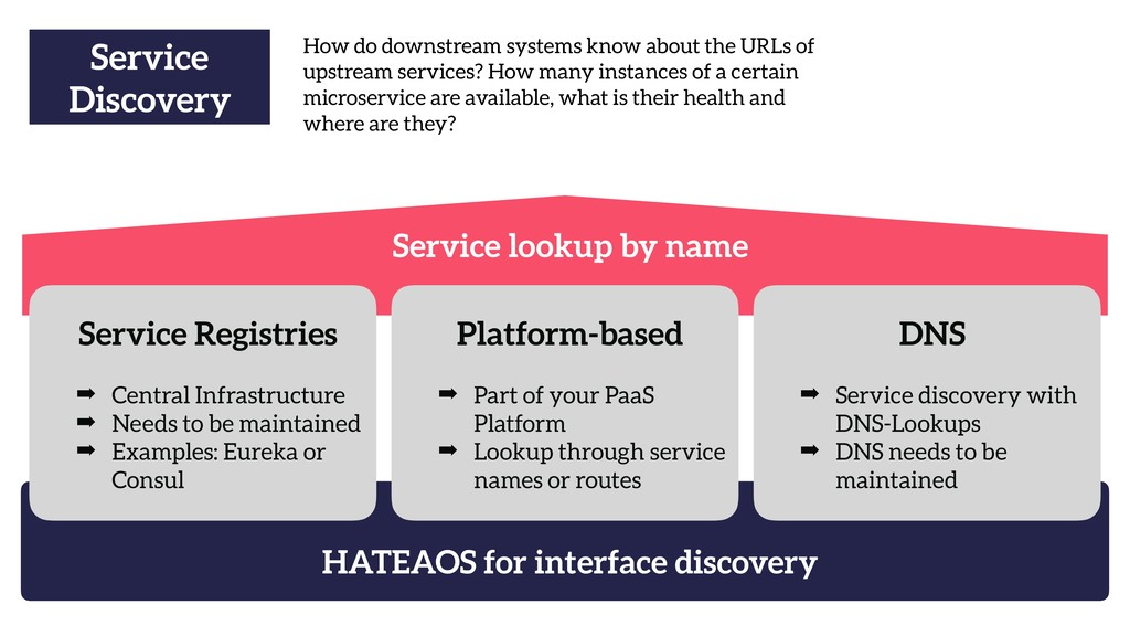 Service lookup by name HATEAOS for interface di...