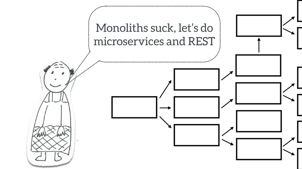 Monoliths suck, let's do microservices and REST...