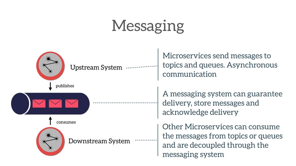 Messaging Upstream System Microservices send me...