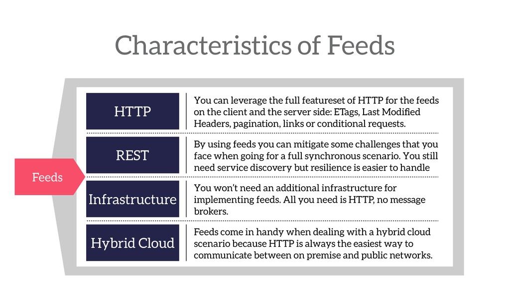 Characteristics of Feeds Feeds HTTP You can lev...
