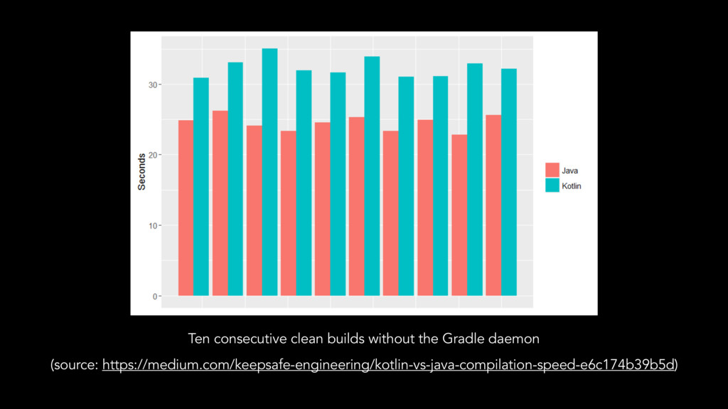Ten consecutive clean builds without the Gradle...