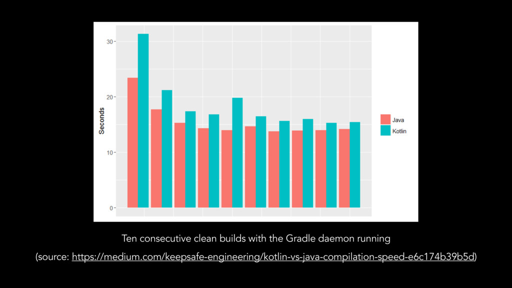 Ten consecutive clean builds with the Gradle da...