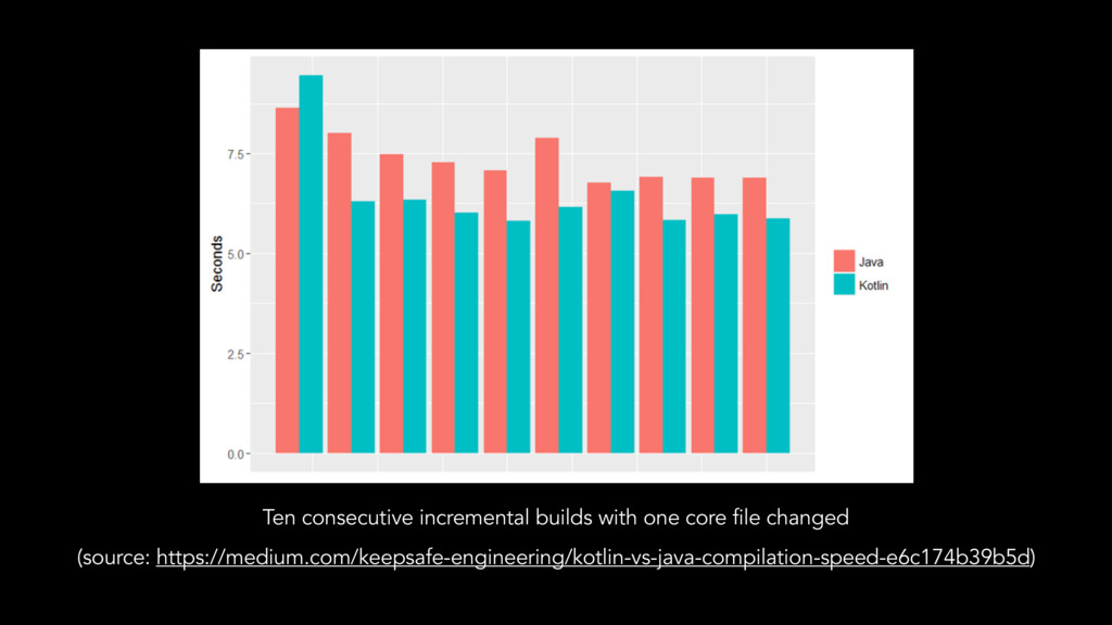 Ten consecutive incremental builds with one cor...