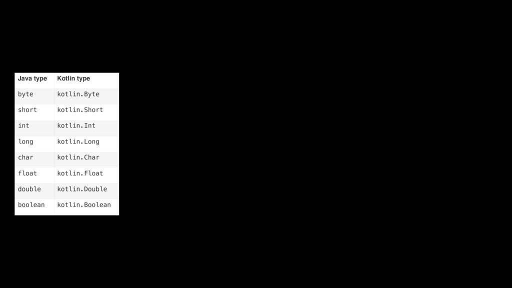 Java type Kotlin type byte kotlin.Byte short ko...