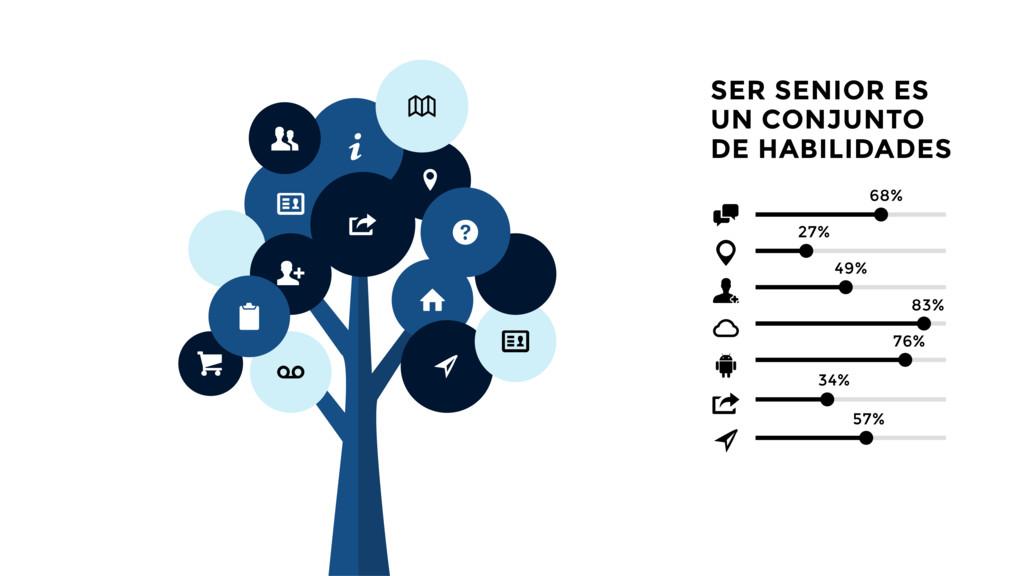 SER SENIOR ES UN CONJUNTO DE HABILIDADES 49% 76...