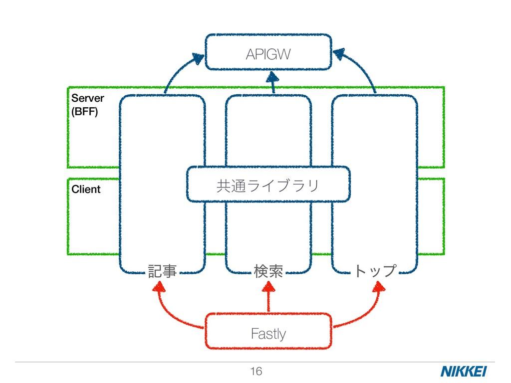 !16 Server (BFF) Client ڞ௨ϥΠϒϥϦ APIGW Fastly ه...