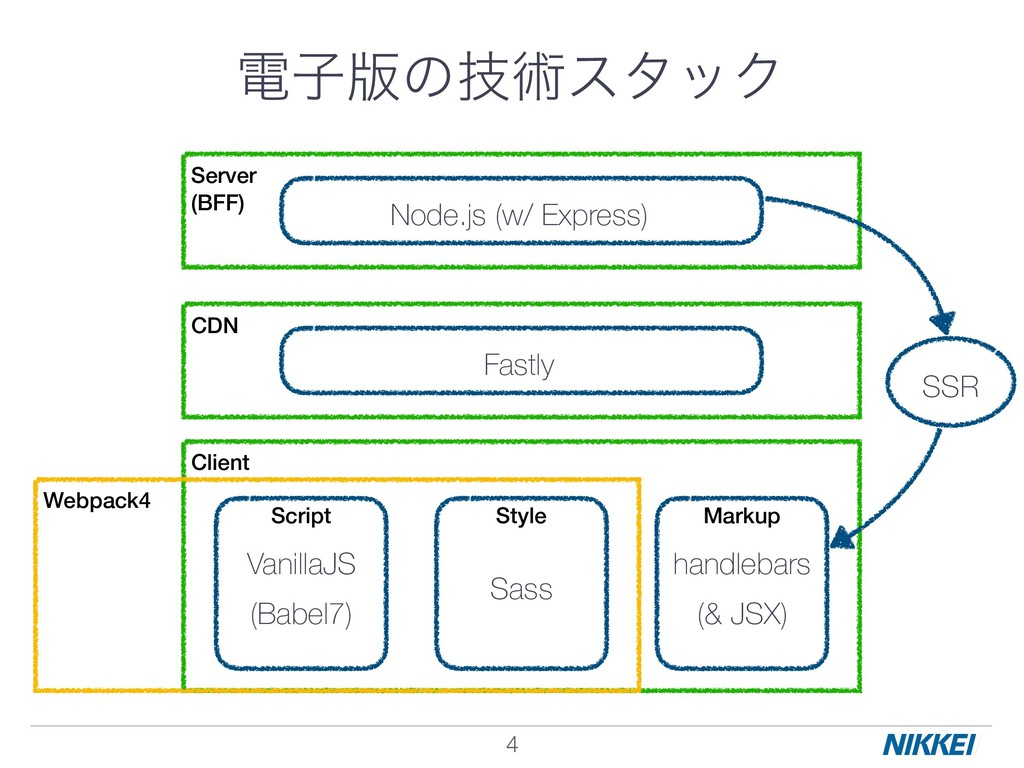 !4 Server (BFF) Client Node.js (w/ Express) Van...