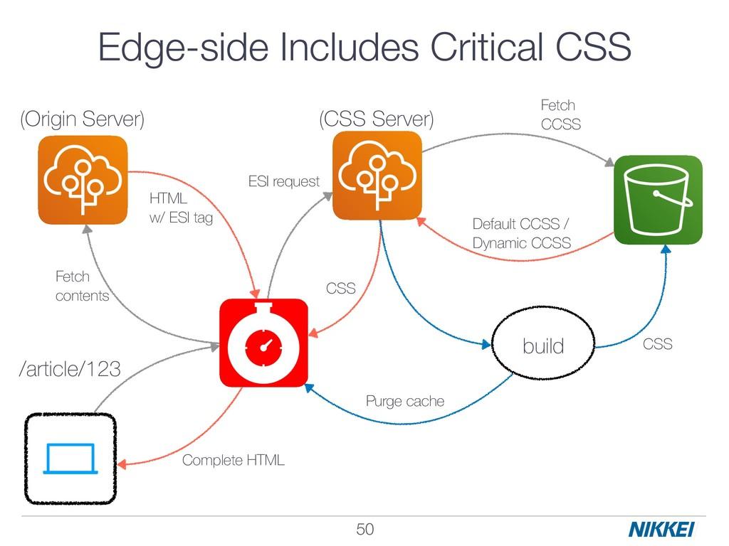 !50 CSS Default CCSS / Dynamic CCSS HTML w/ ES...