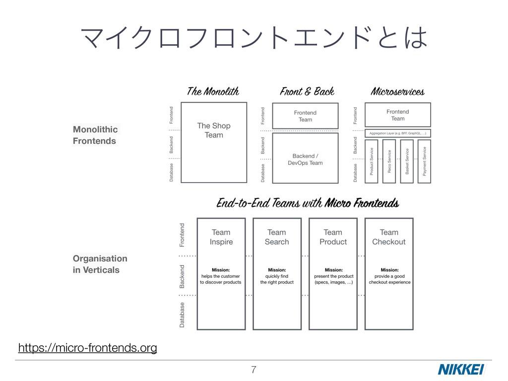 7 ϚΠΫϩϑϩϯτΤϯυͱ Monolithic Frontends Organisati...
