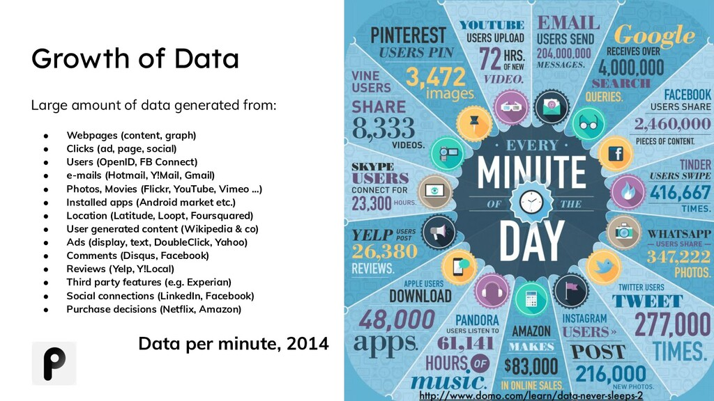 Growth of Data Large amount of data generated f...