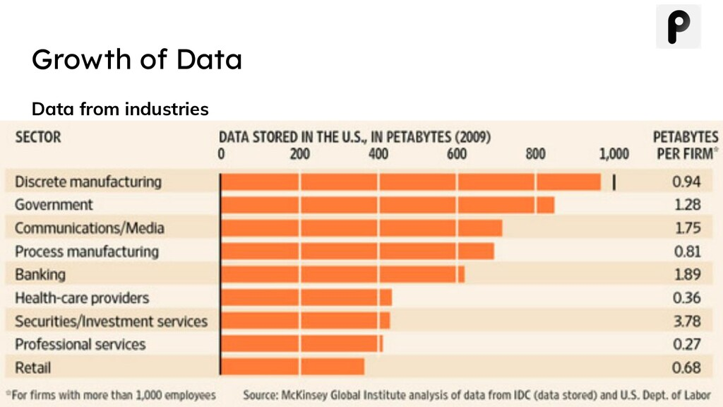 Growth of Data Data from industries