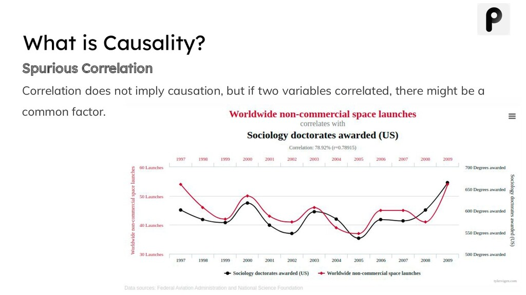 Spurious Correlation Correlation does not imply...