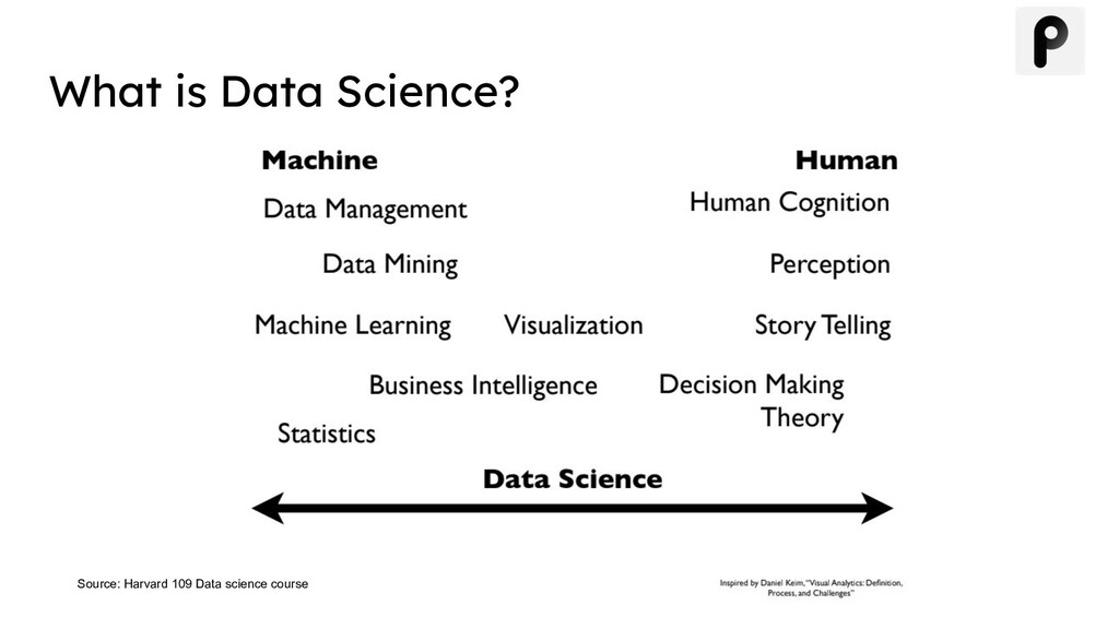 What is Data Science? Source: Harvard 109 Data ...