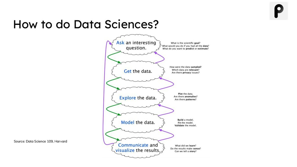 Source: Data Science 109, Harvard How to do Dat...