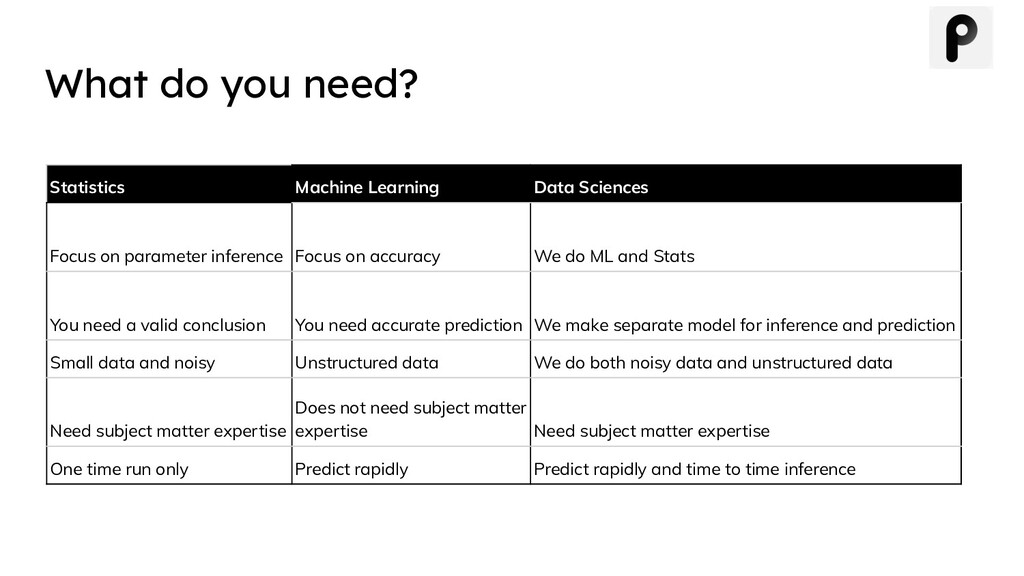 What do you need? Statistics Machine Learning D...
