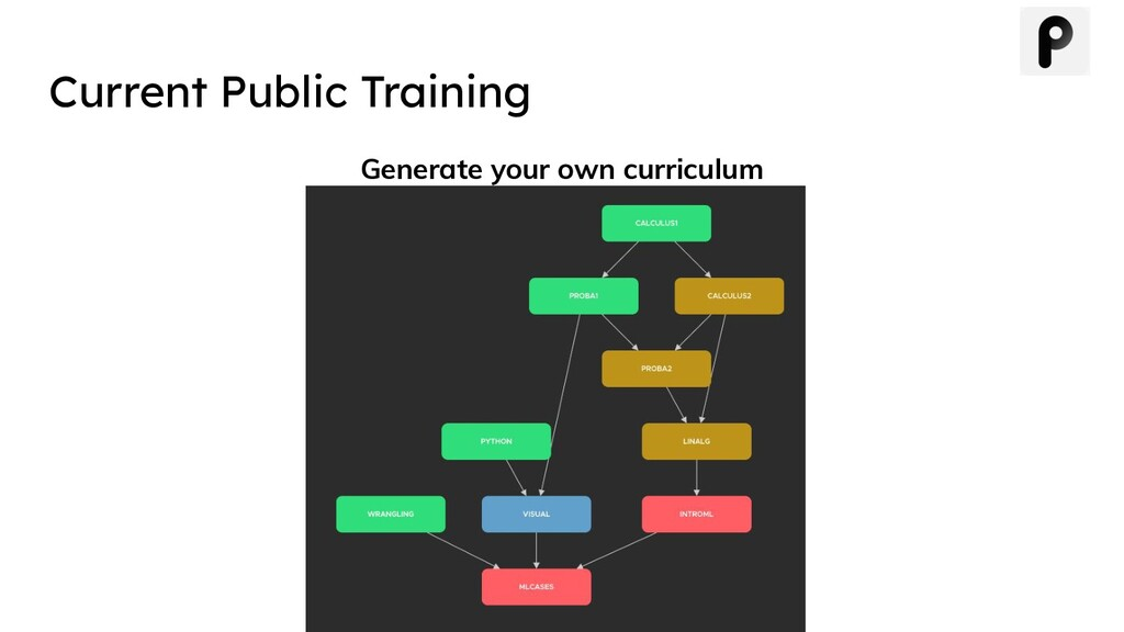 Current Public Training Generate your own curri...