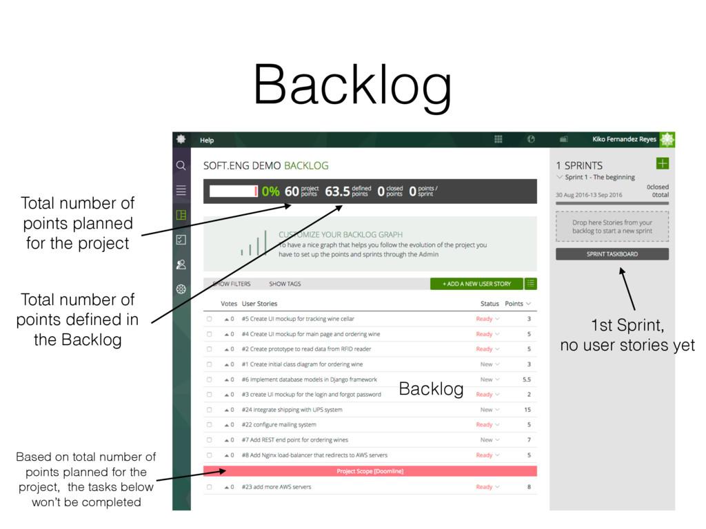 Backlog Backlog 1st Sprint, no user stories yet...
