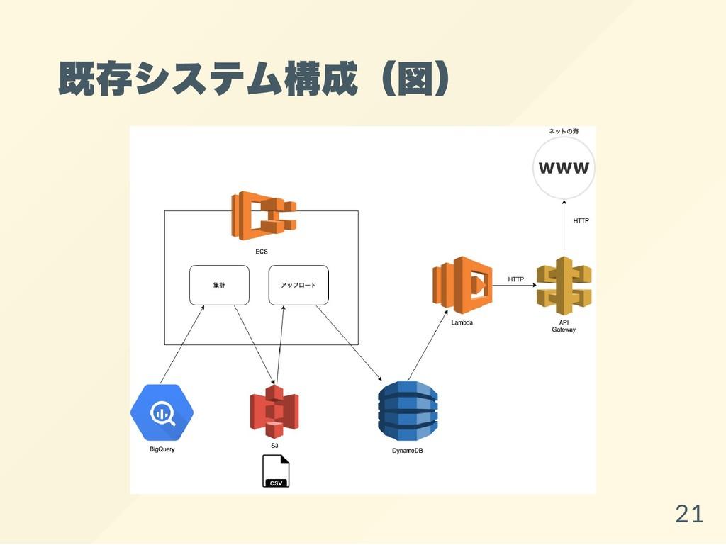 既存システム構成(図) 21