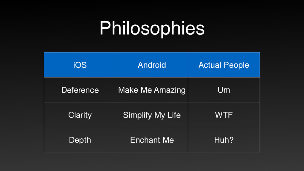 Philosophies iOS Android Actual People Deferenc...