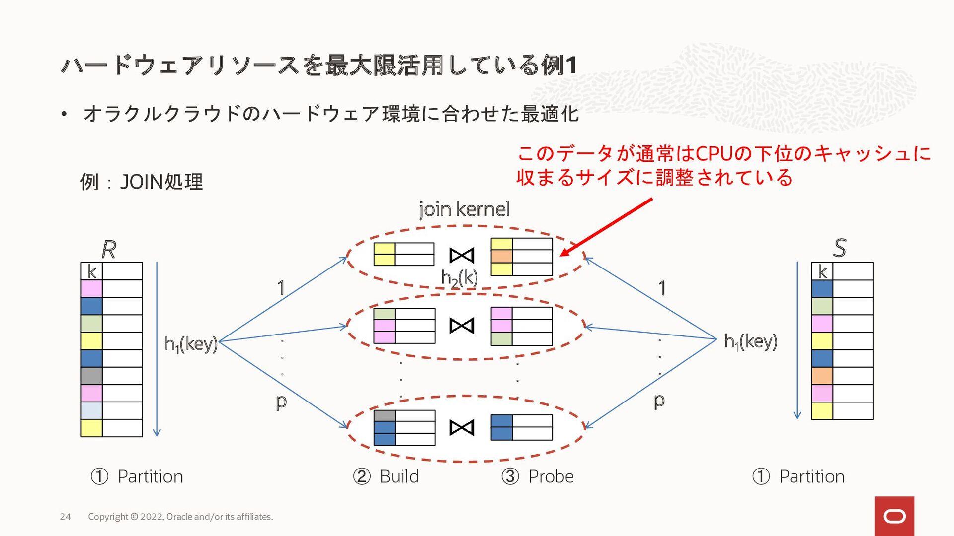 インメモリデータ分析による高いパフォーマンス MySQL Database Service M...