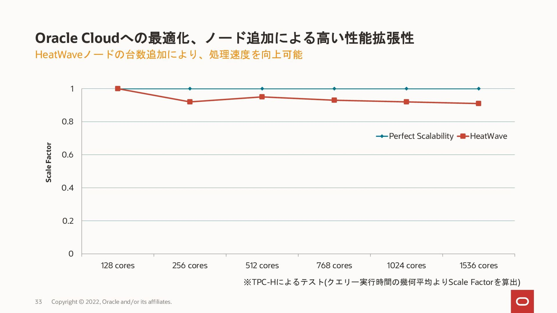 HeatWave最小構成 (データ量約800GB以内) Copyright © 2021, O...