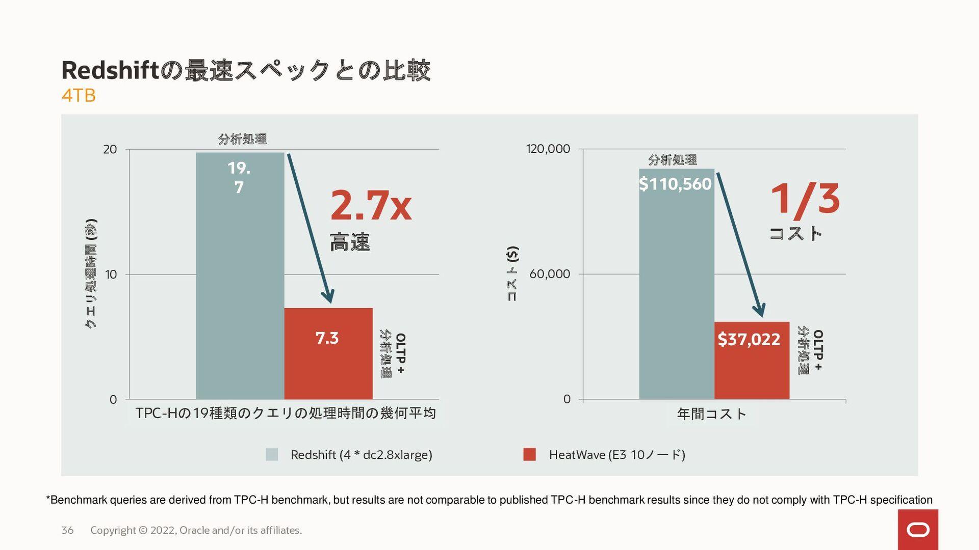 """""""HeatWave 24 MySQL 45,000 佐々木 健一 株式会社メルカリ SRE T..."""