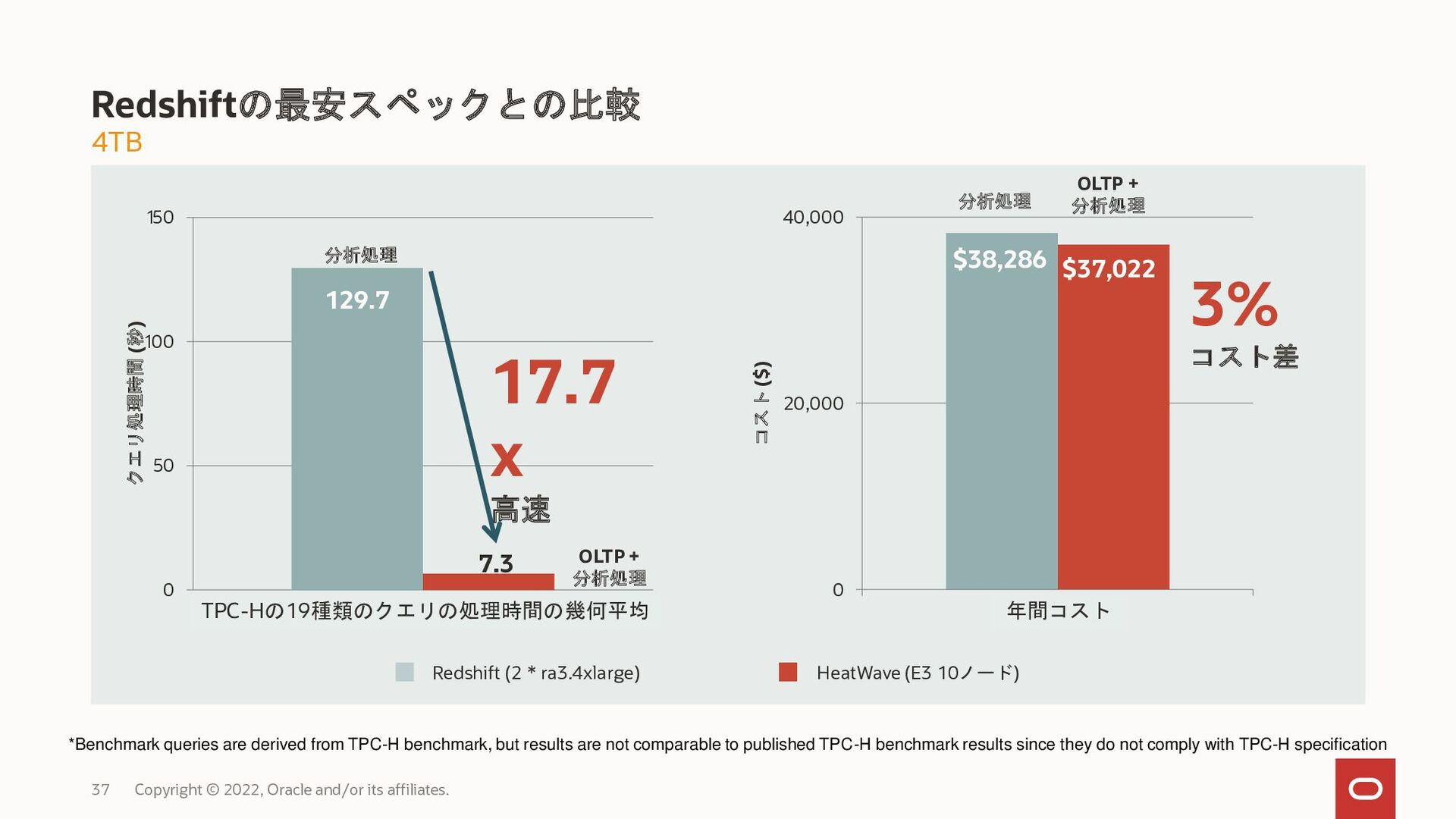 """HeatWave ETL SQL 後藤 良彦 合同会社DMM.com ITインフラ本部 イン..."