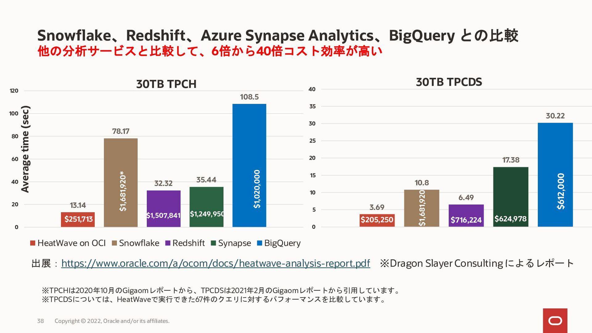 MySQL HeatWaveに AWS Auroraから移行することで、 性能が10倍向上し、...