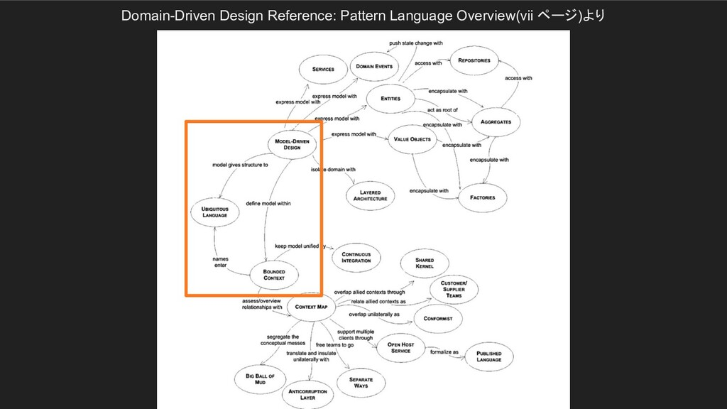 Domain-Driven Design Reference: Pattern Languag...