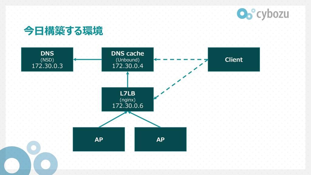 今⽇構築する環境 DNS (NSD) 172.30.0.3 DNS cache (Unboun...