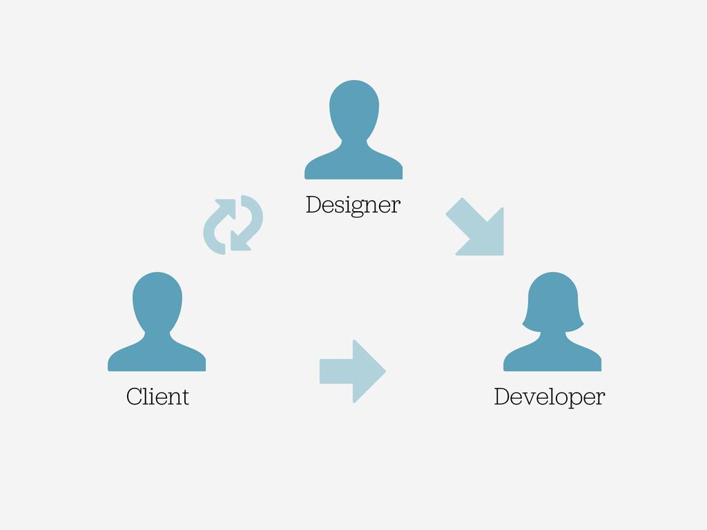 Designer Client Developer ⬊ ➡