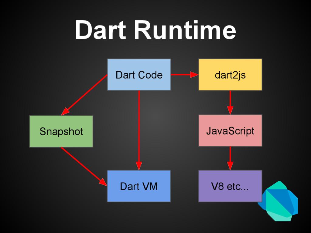 Dart Runtime Dart Code Dart VM Snapshot dart2js...