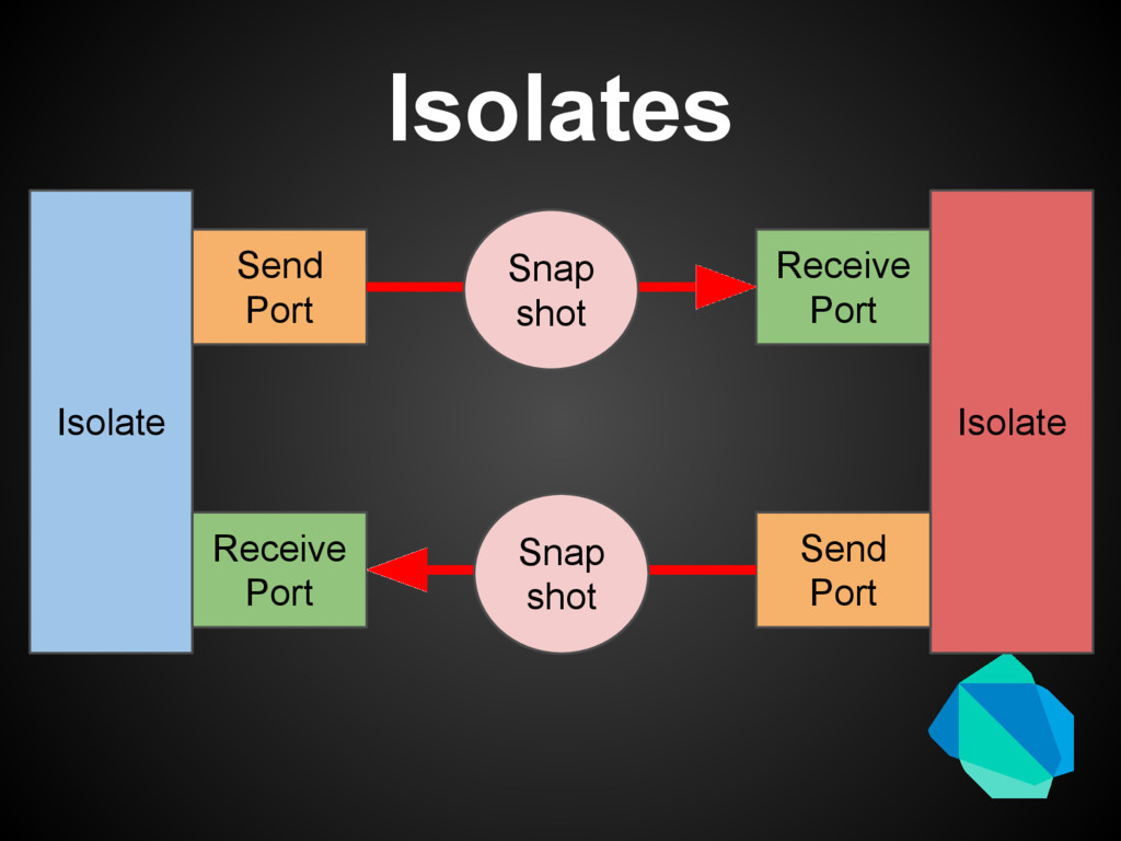 Isolates Isolate Receive Port Isolate Receive P...