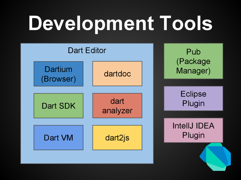 Development Tools Dart Editor Dartium (Browser)...