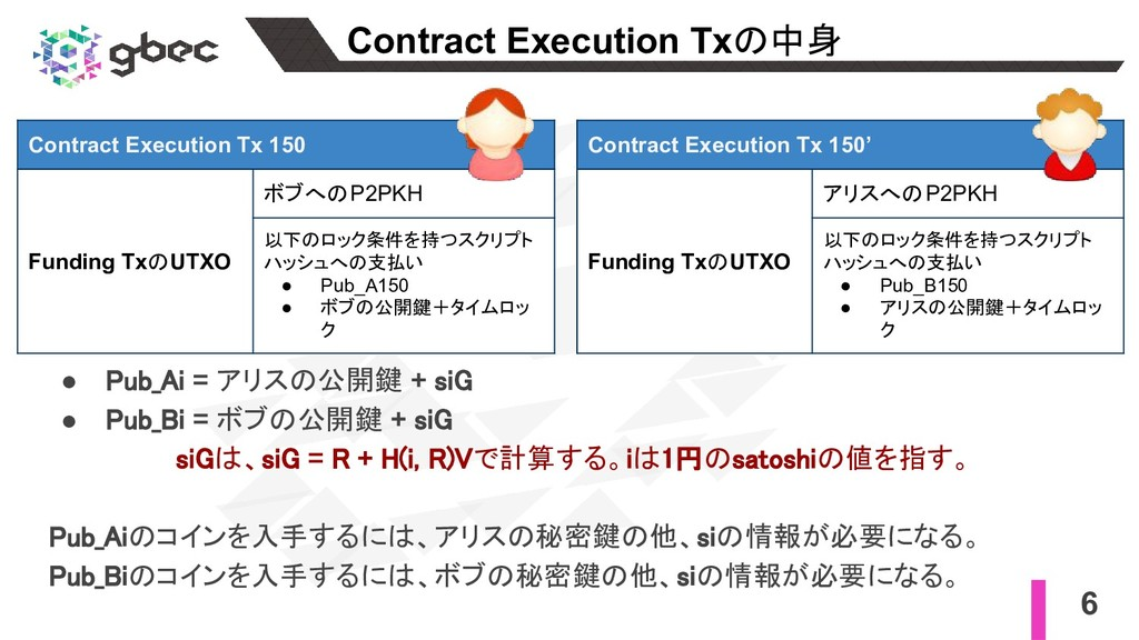 6 Contract Execution Txの中身 Contract Execution T...