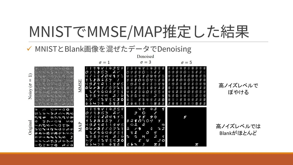 MNISTでMMSE/MAP推定した結果 ü MNISTとBlank画像を混ぜたデータでDen...