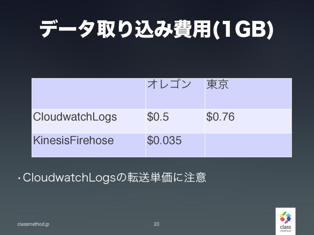 classmethod.jp σʔλऔΓࠐΈඅ༻ (#  20 ΦϨΰϯ ౦ژ Cloudw...