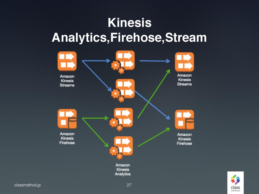 classmethod.jp Kinesis Analytics,Firehose,Strea...