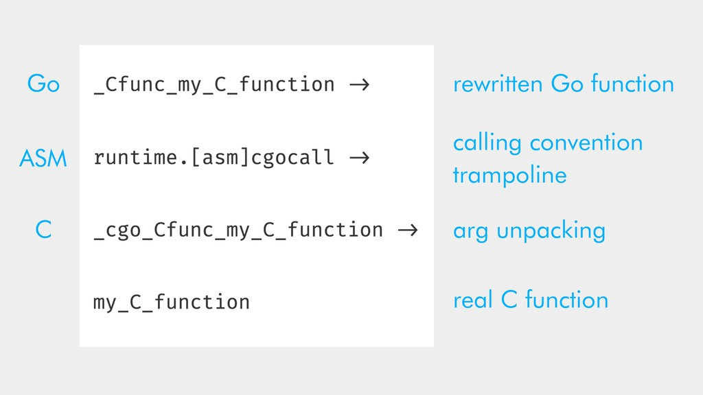rewritten Go function calling convention trampo...