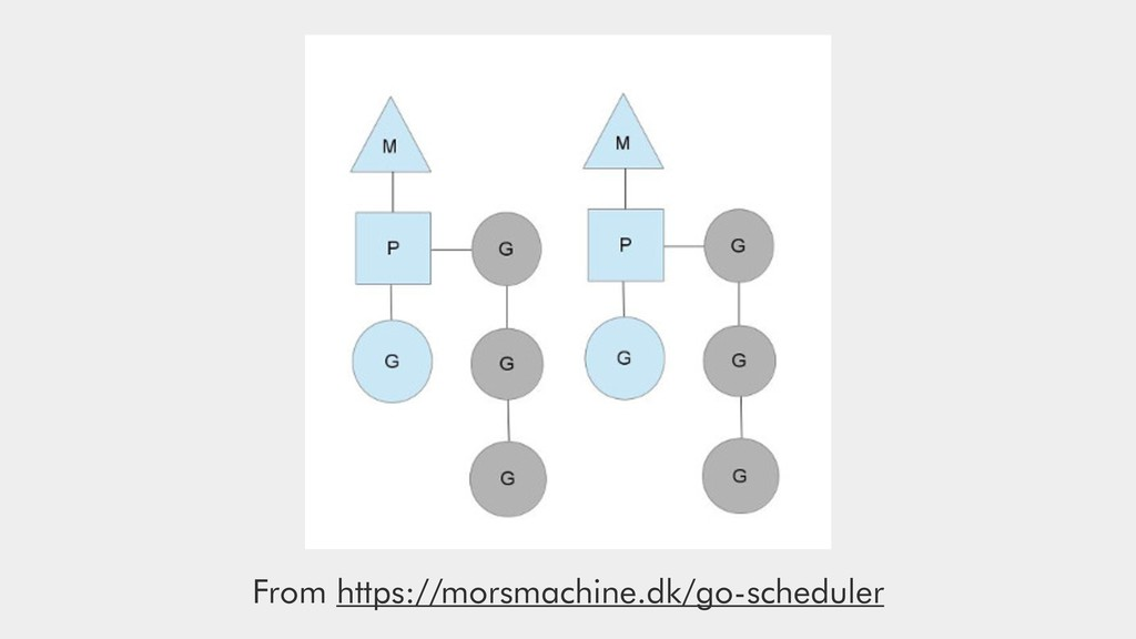 From https://morsmachine.dk/go-scheduler