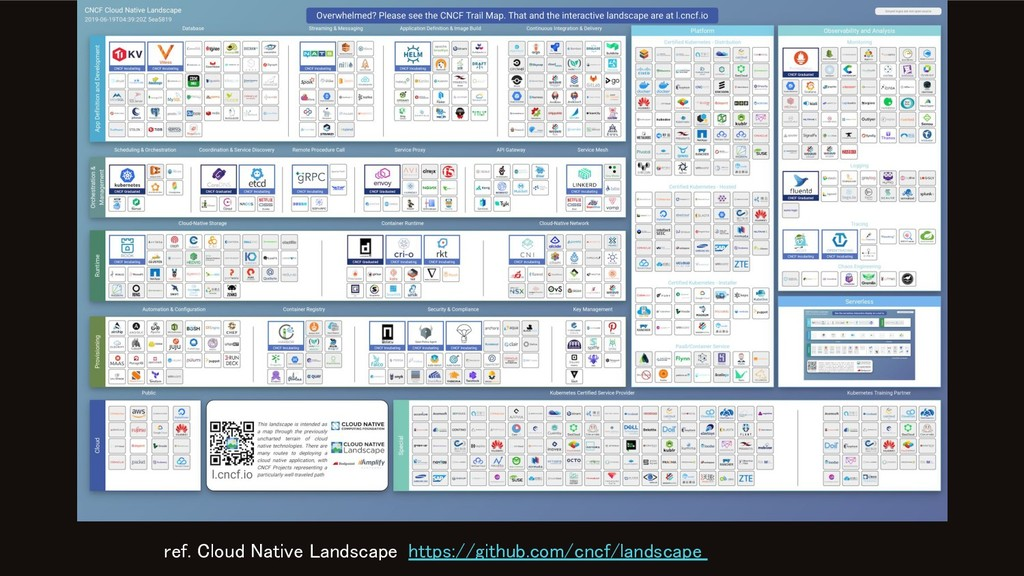 ref. Cloud Native Landscape https://github.com/...