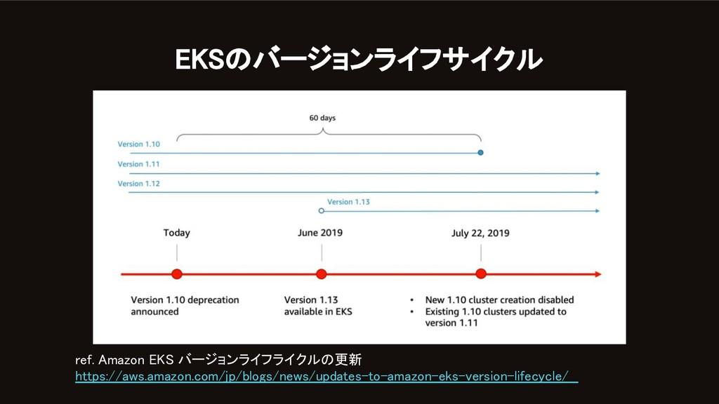 EKSのバージョンライフサイクル ref. Amazon EKS バージョンライフライクルの...