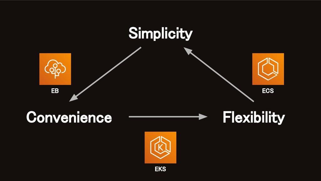 Simplicity Convenience Flexibility EB ECS ...